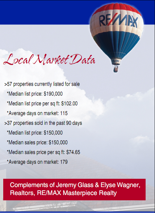 Port St Lucie Real Estate Market Data