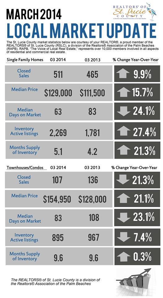 Port St Lucie Real Estate Market 2014