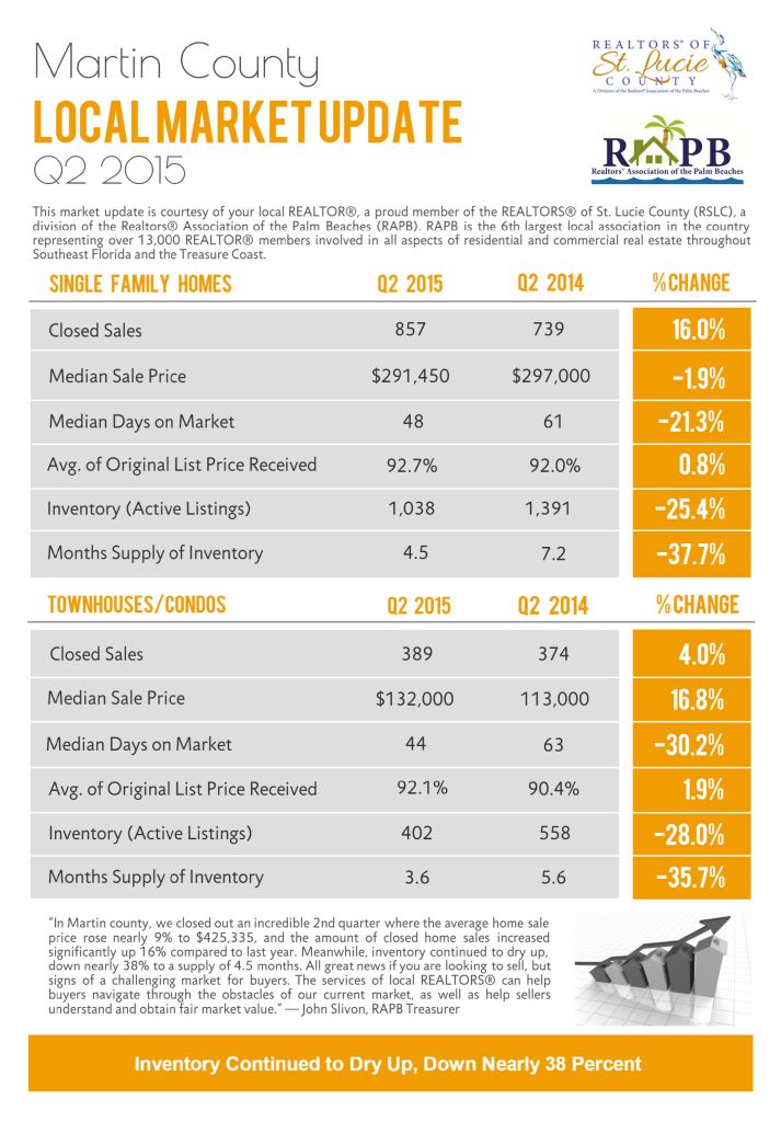 Martin County Home Values 2015