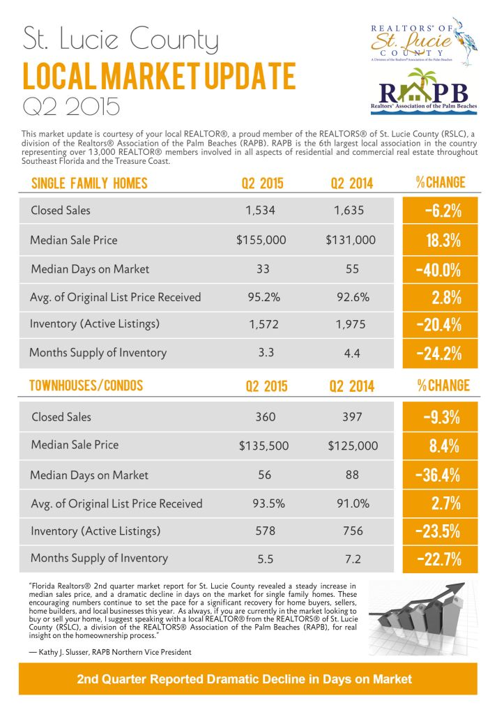 Home Prices in St Lucie County 2015
